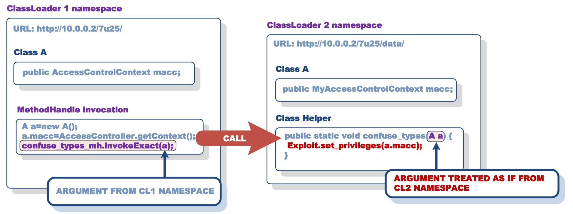Code sample where the original vulnerability is shown, the ClassLoader of target class is not checked; source: Security Explorations.
