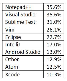 so-2016-tools