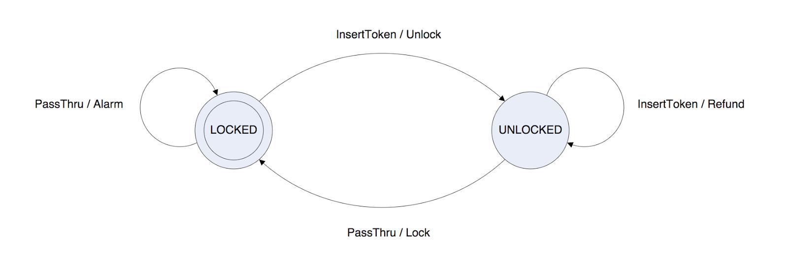 Spring Releases Version 11 Statemachine Framework Example Finite State Machine Diagram Simple