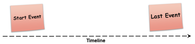 Event Storming Timeline