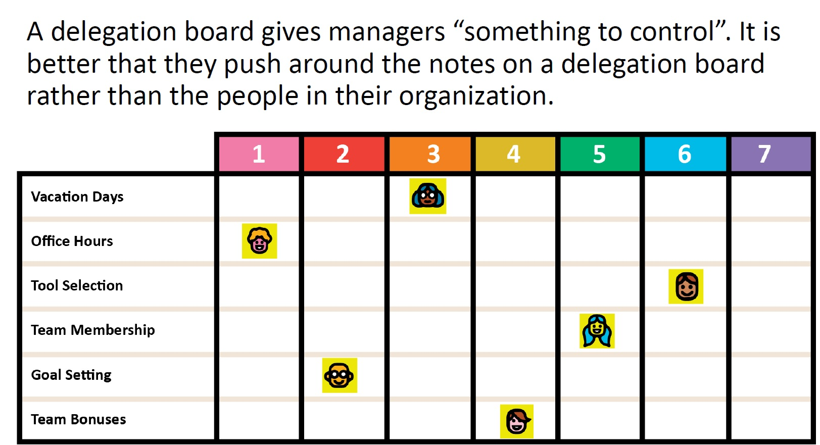 A Delegation Board