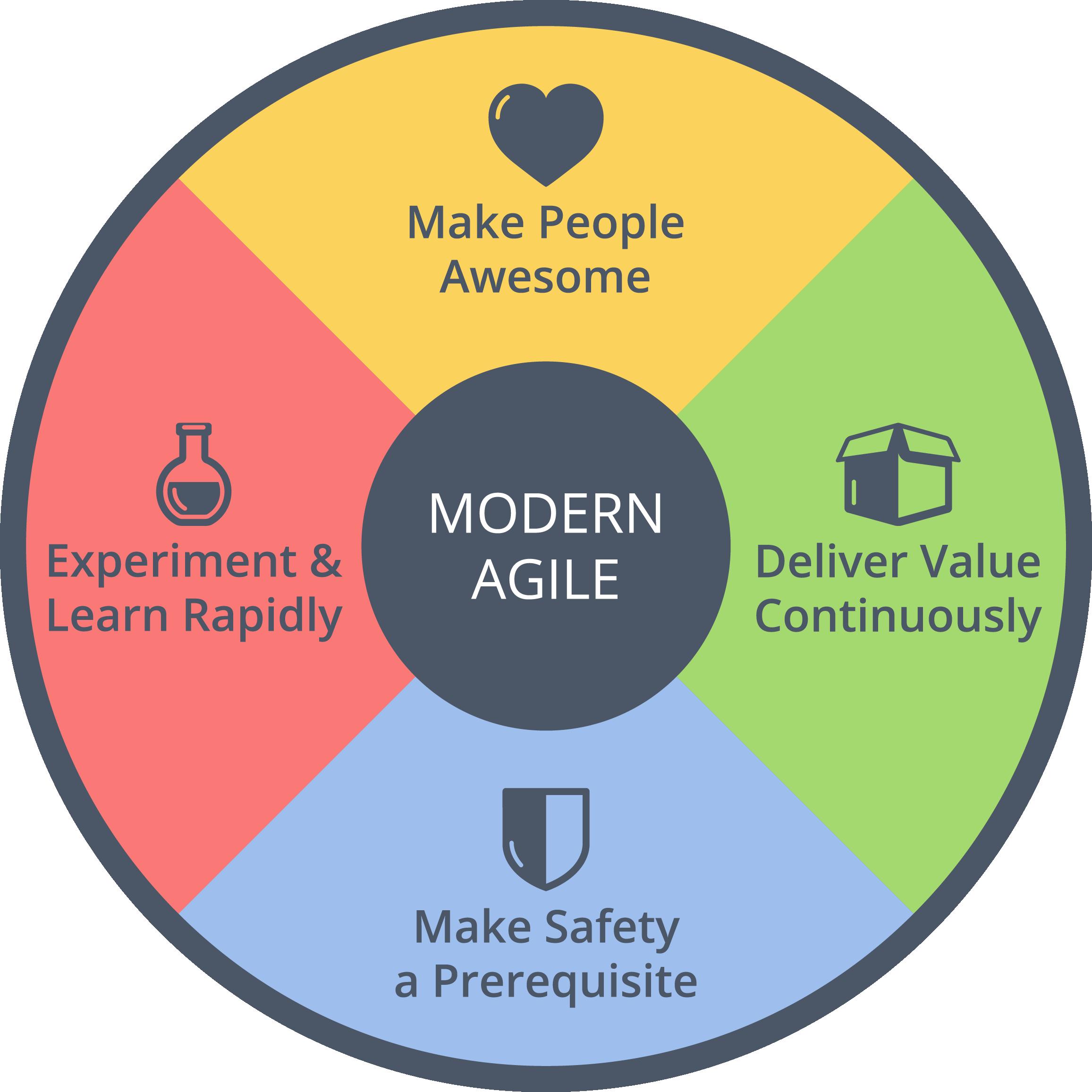 Agile 2016 Keynote Modern Process Flow Diagram