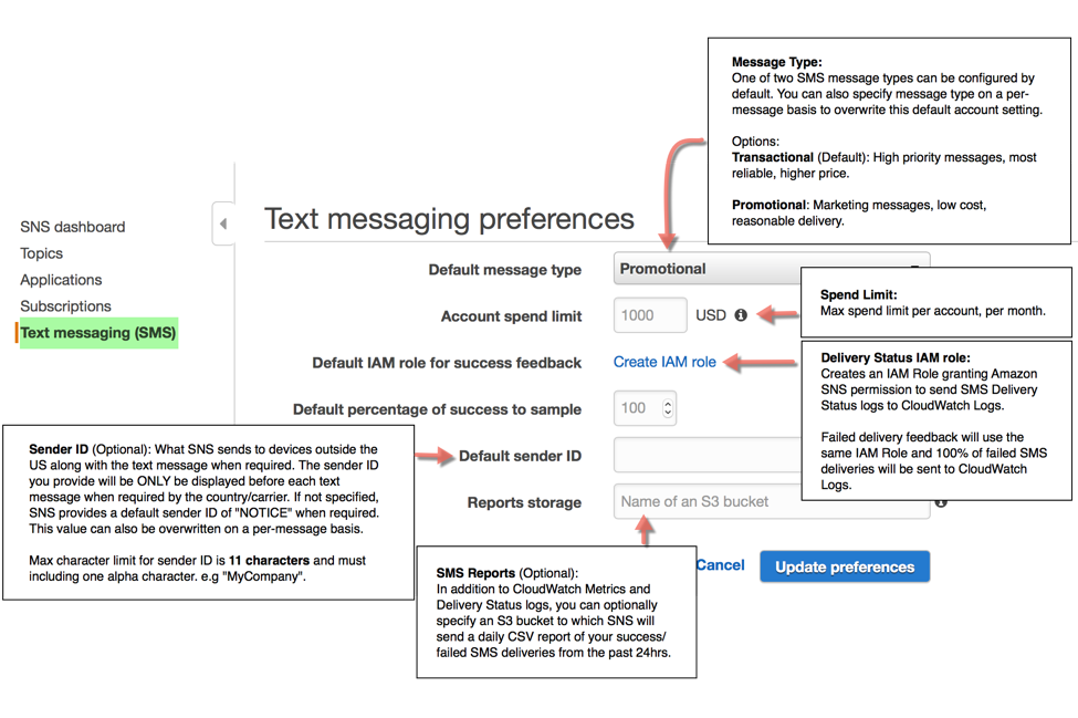 Amazon Simple Notification Service (SNS) Gains Worldwide SMS