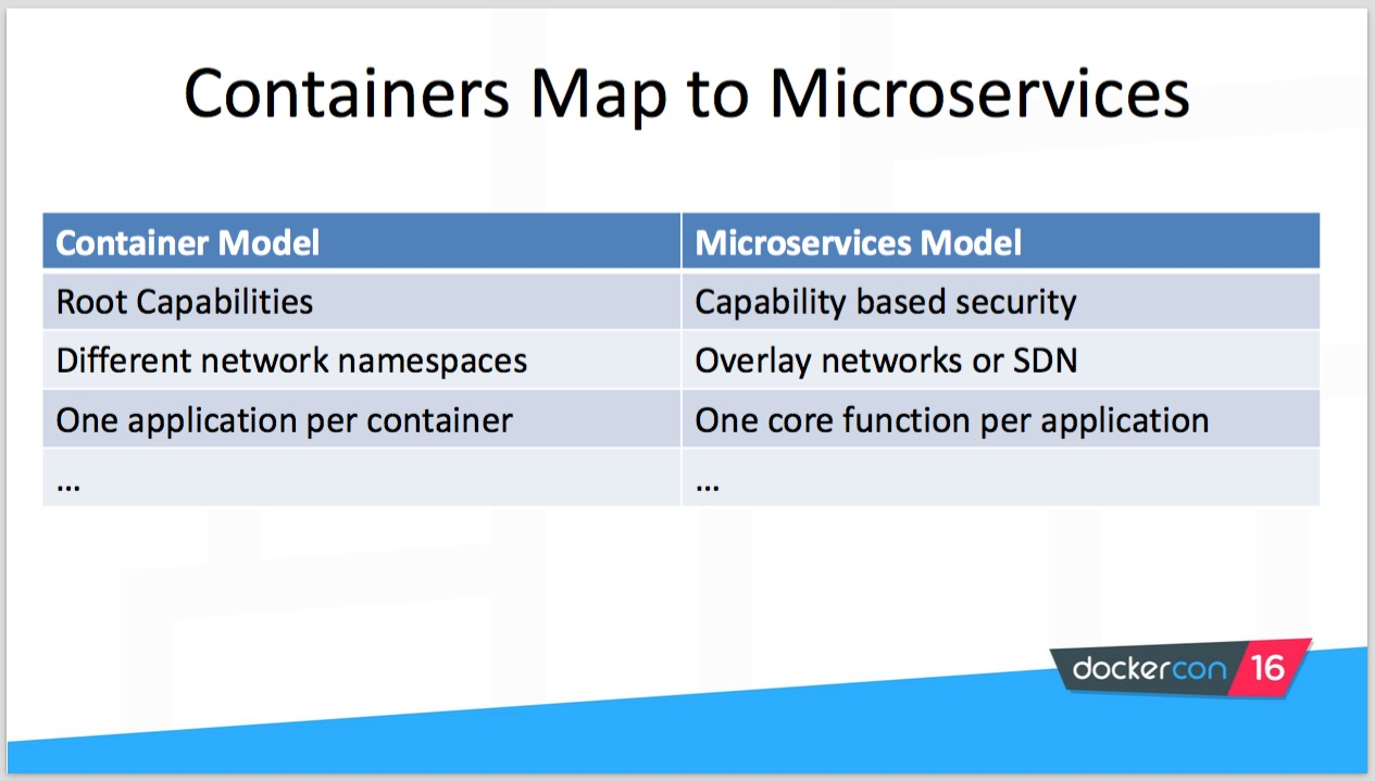 Docker and High Security Microservices: A Summary of Aaron