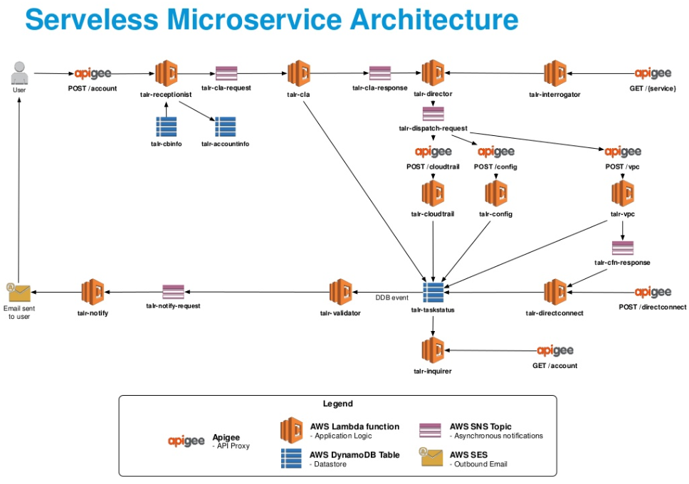 A Sample Serverless Microservice Architecture from Autodesk