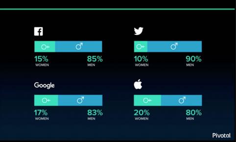 SpringOne Diversity Slide