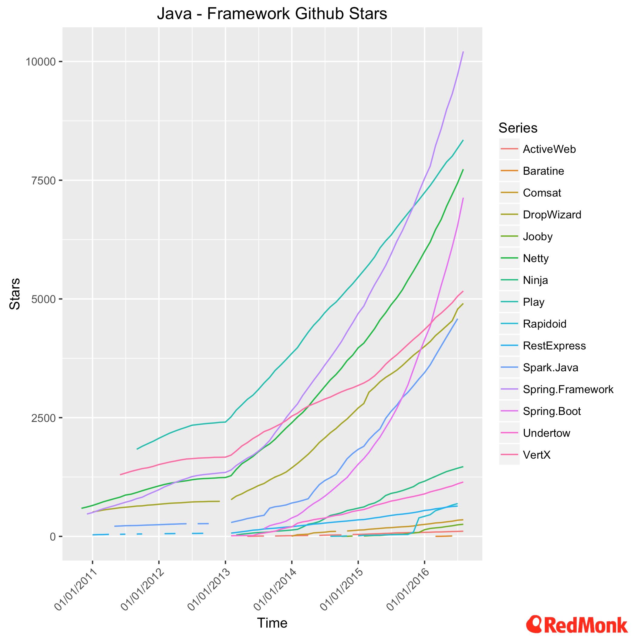 Java - Framework GitHub Stars