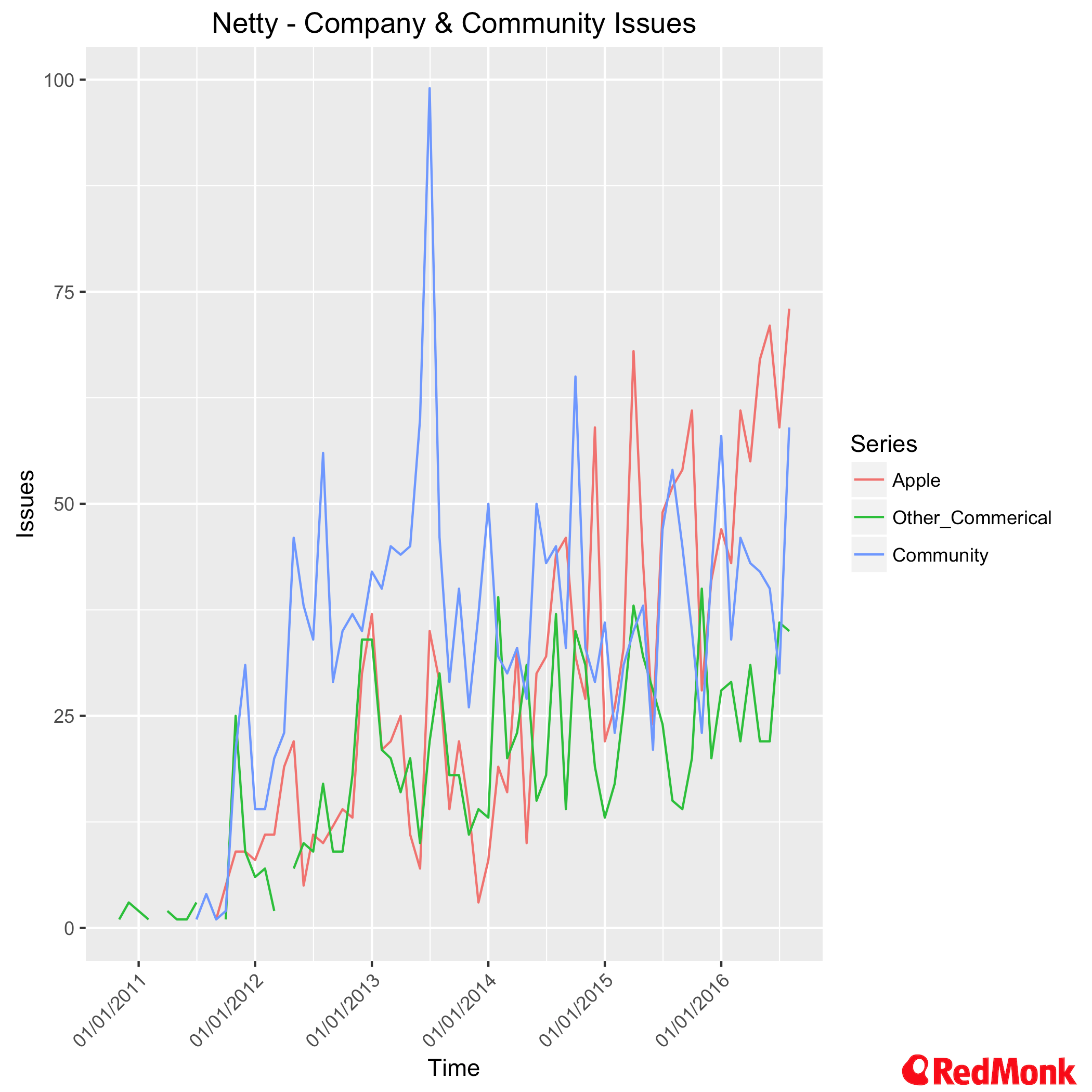 Netty - Company & Community Issues