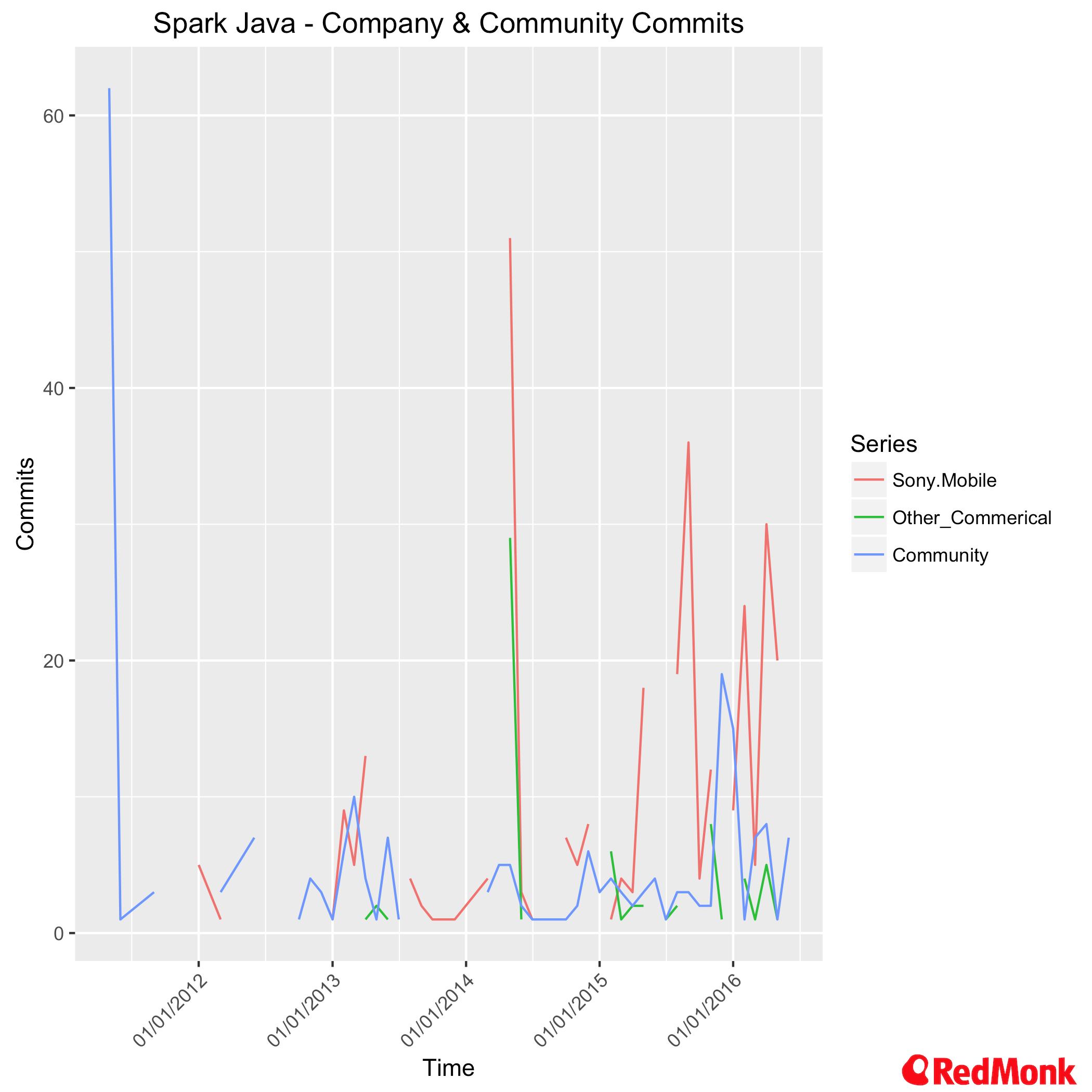 Spark Java - Company & Community Commits