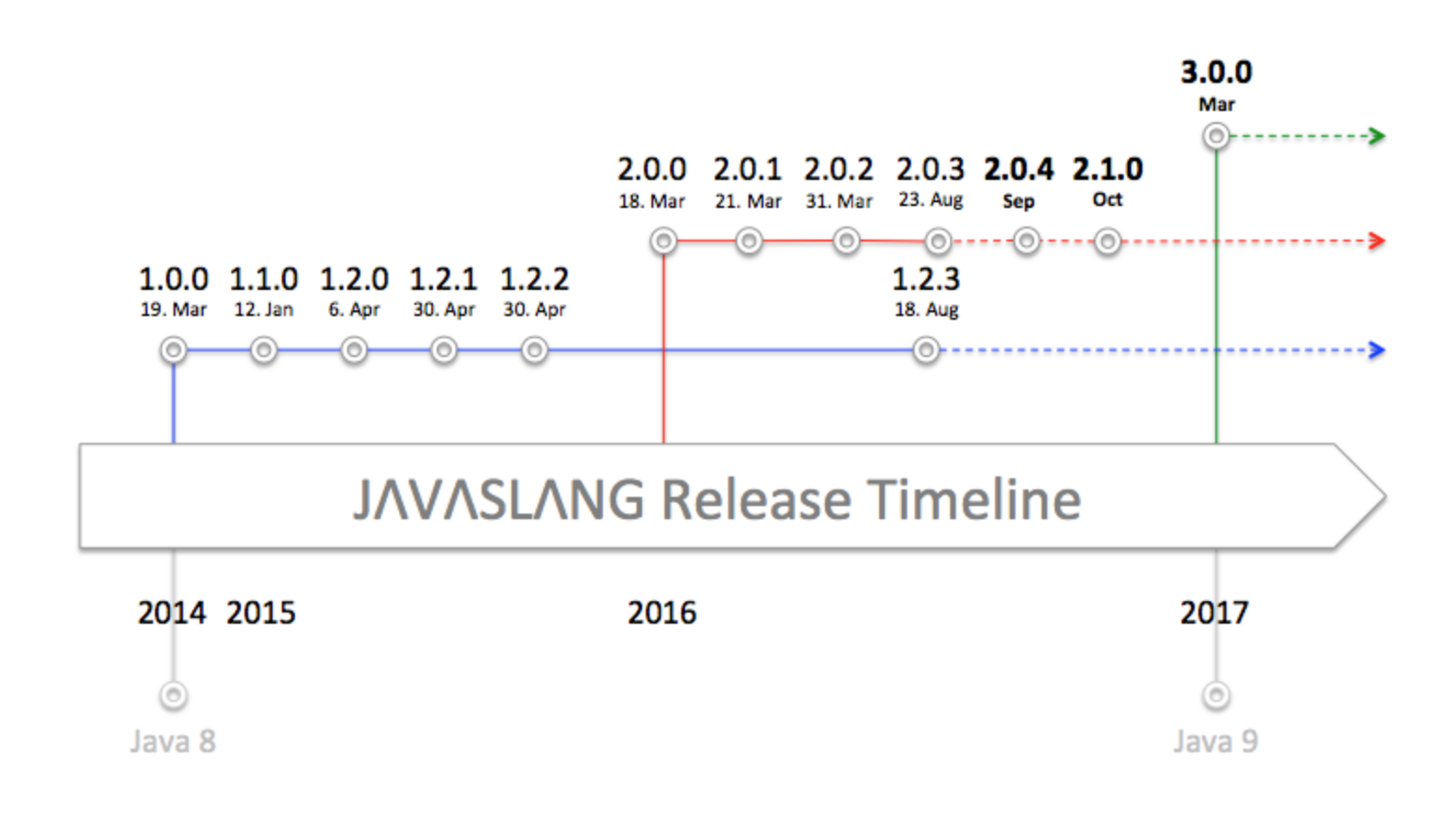 Javaslang 3.0 roadmap