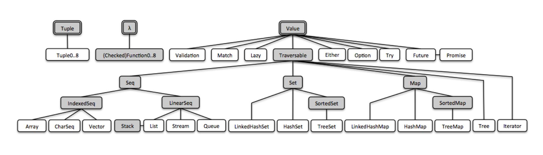 Javaslang 2.0 library hierarchy