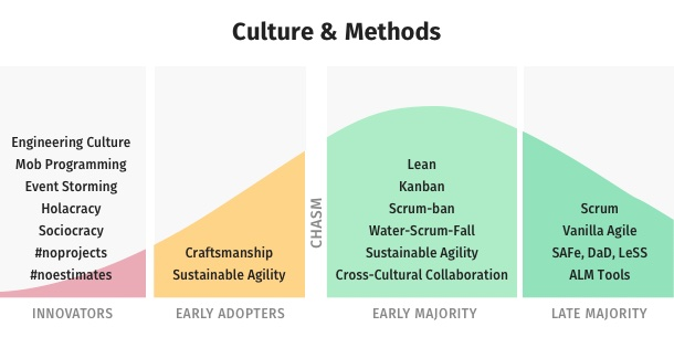 Culture chasm graph