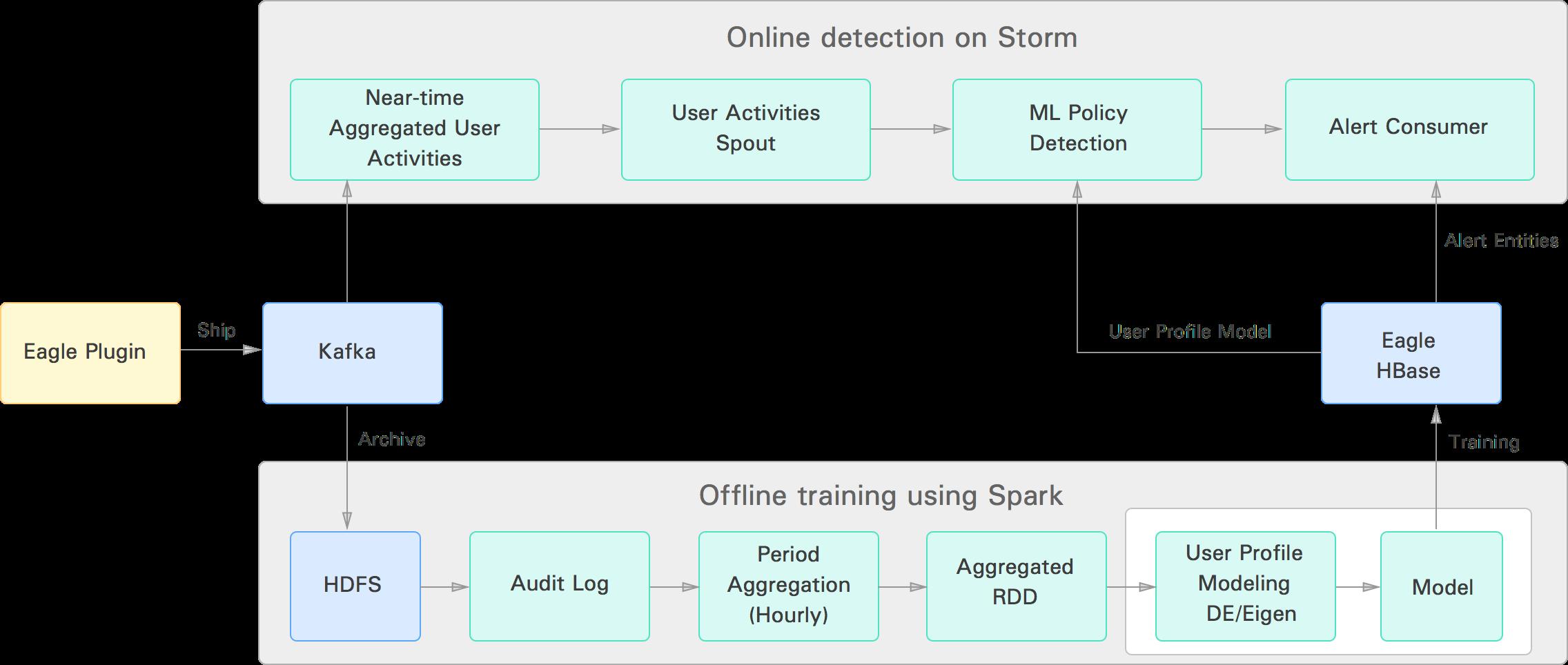 Apache Eagle User Profiling Architecture