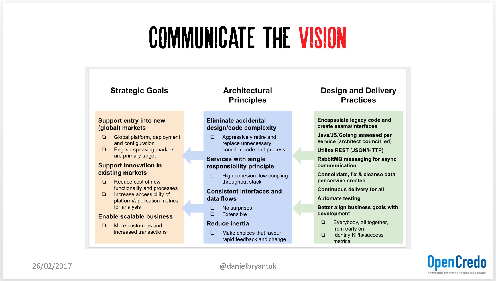 communicate the strategic vision