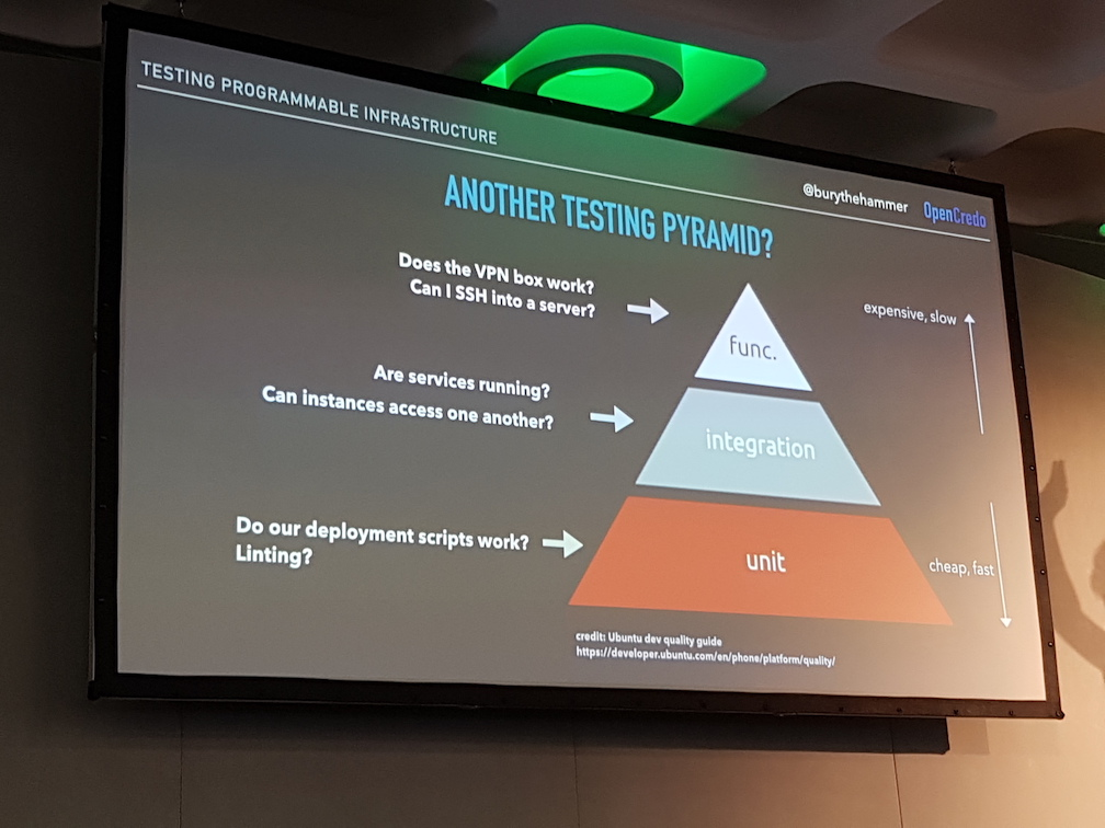 Infrastructure Testing Pyramid