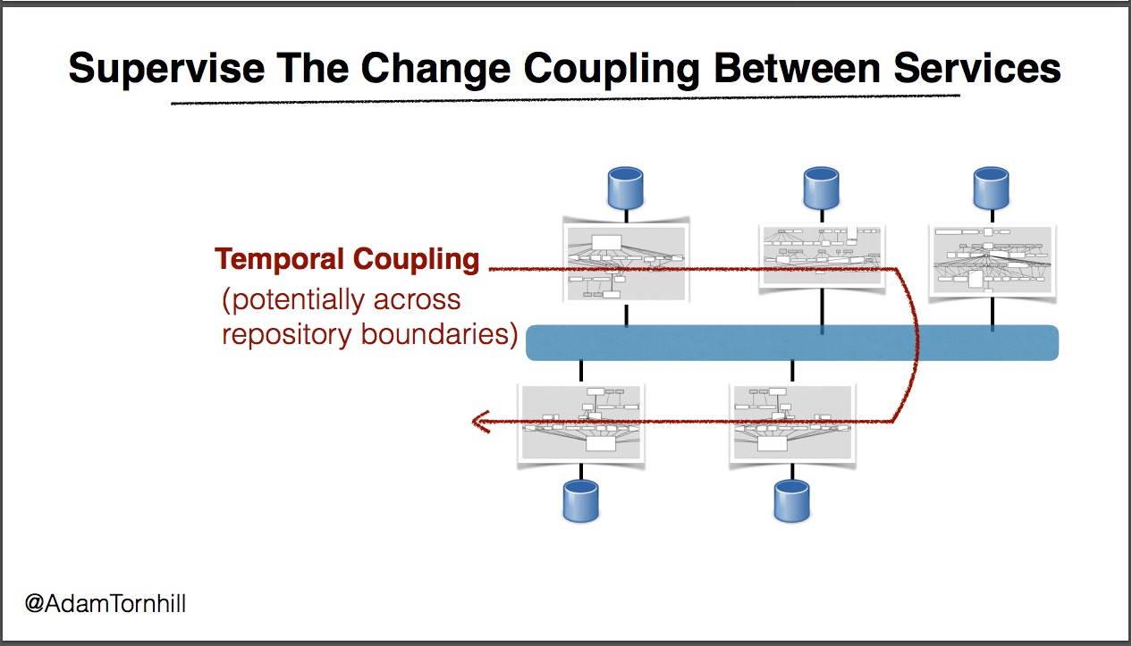 Temporal coupling across microservices