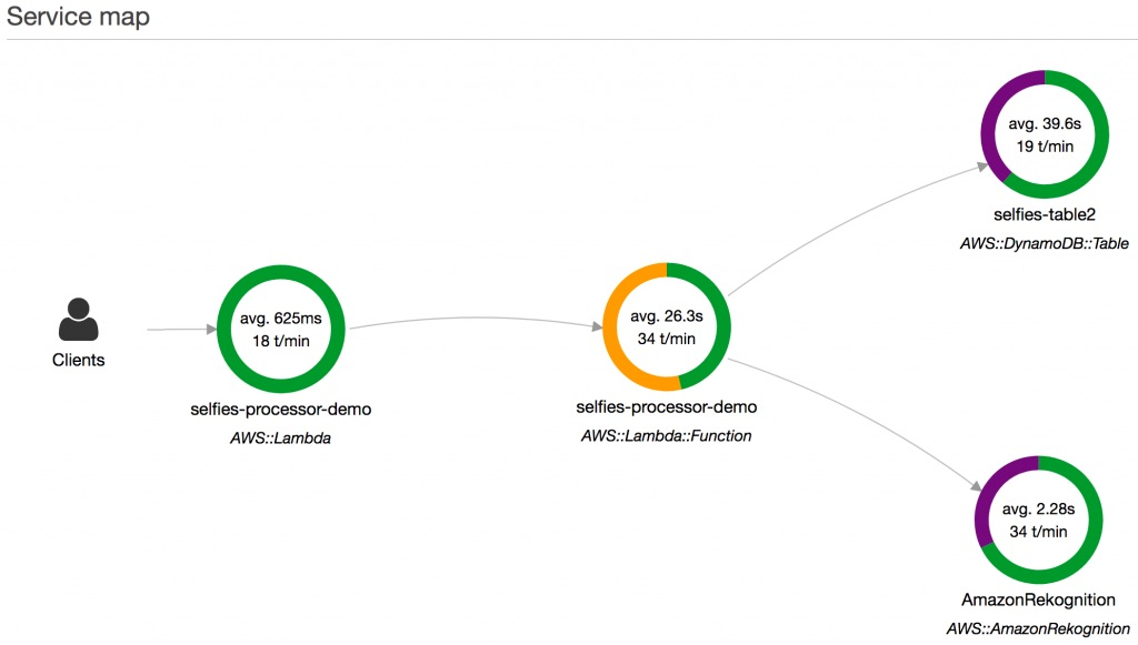 AWS X-Ray Lambda service graph