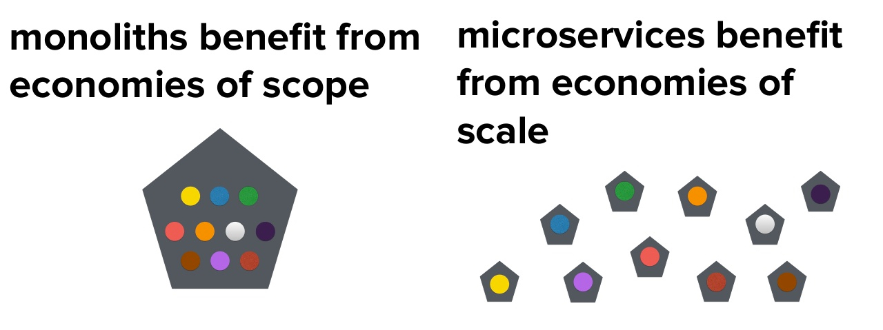Monoliths benefit from economies of scope