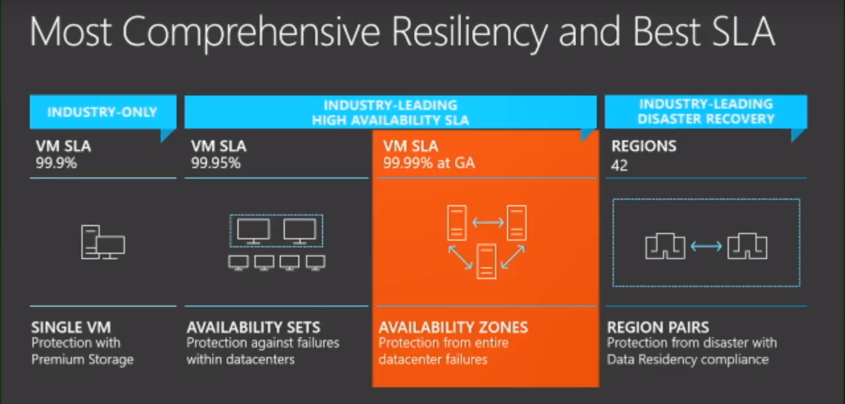 Microsoft Introduces Azure Availability Zones, Completes