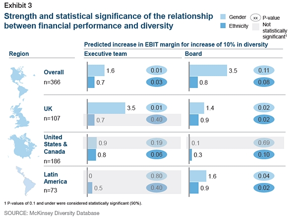 McKinsey Report on Diversity Summarized