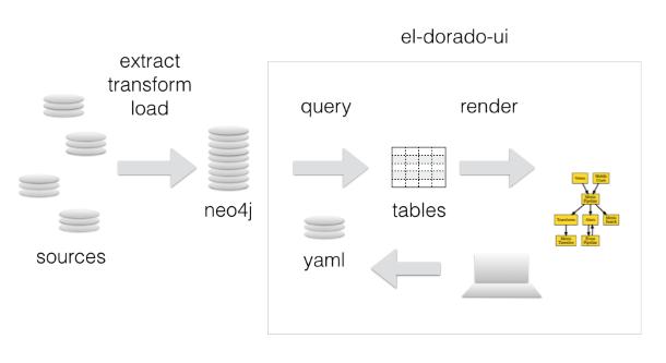 El Dorado System Diagram