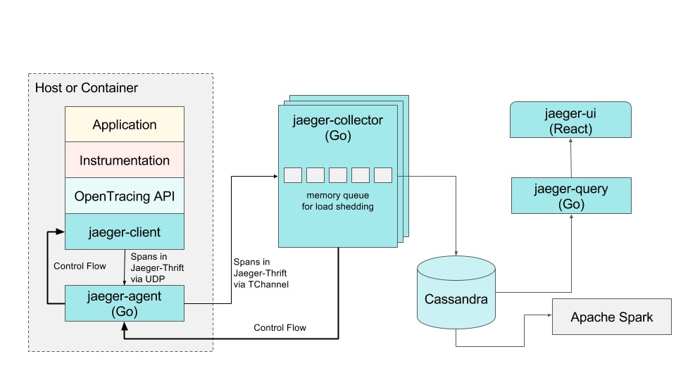 Jaeger architecture and usage
