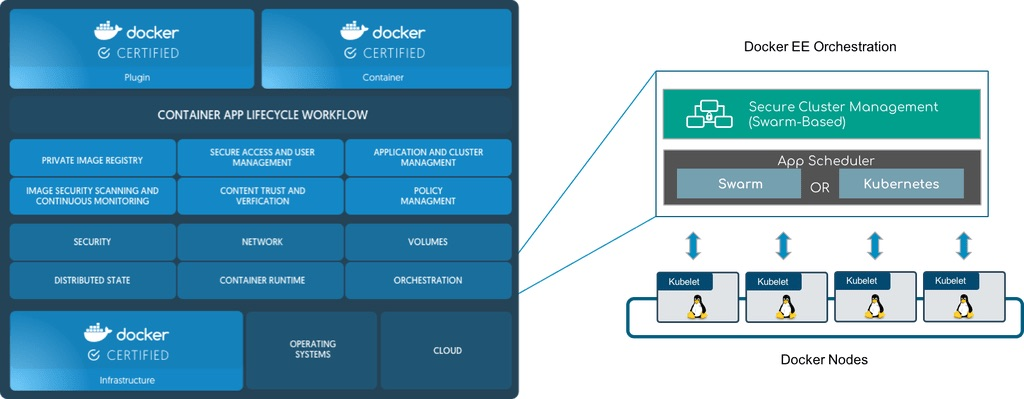 Kubernetes integration with Docker – architecture