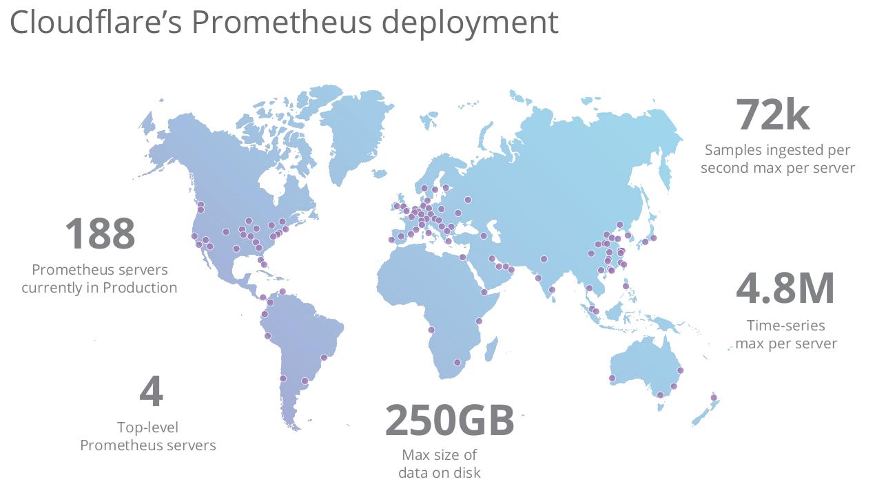 Monitoring Cloudflare's Global Network Using Prometheus