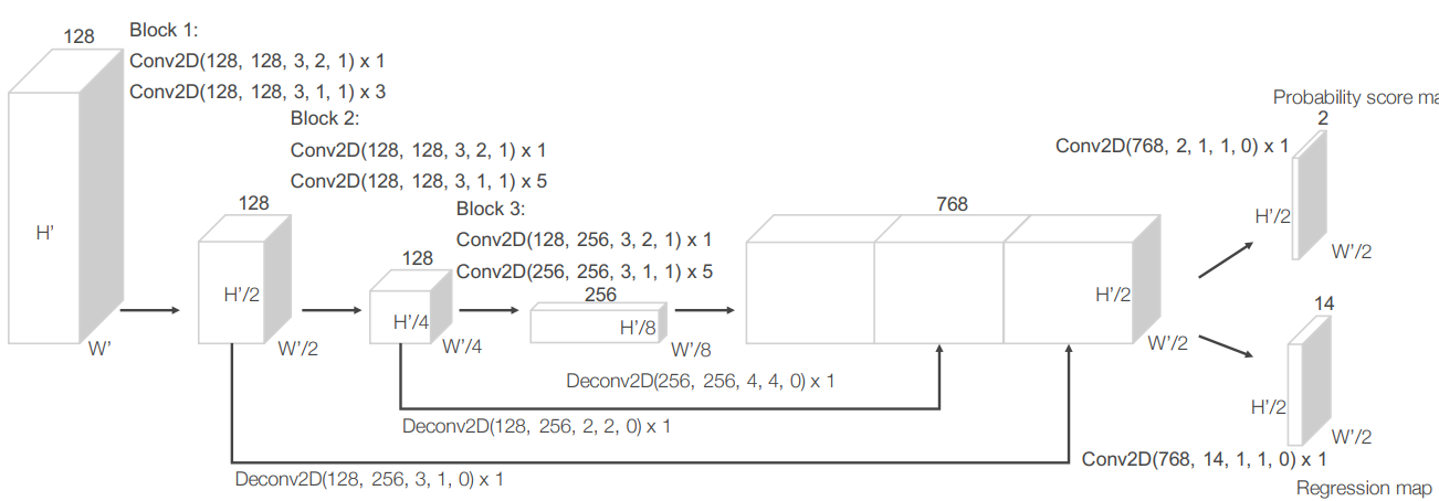 Tensorflow Object Detection Ios Swift