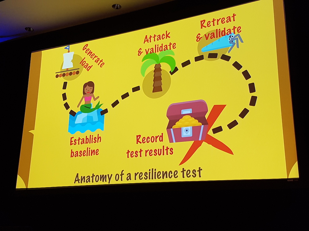 Anatomy of a resilience test