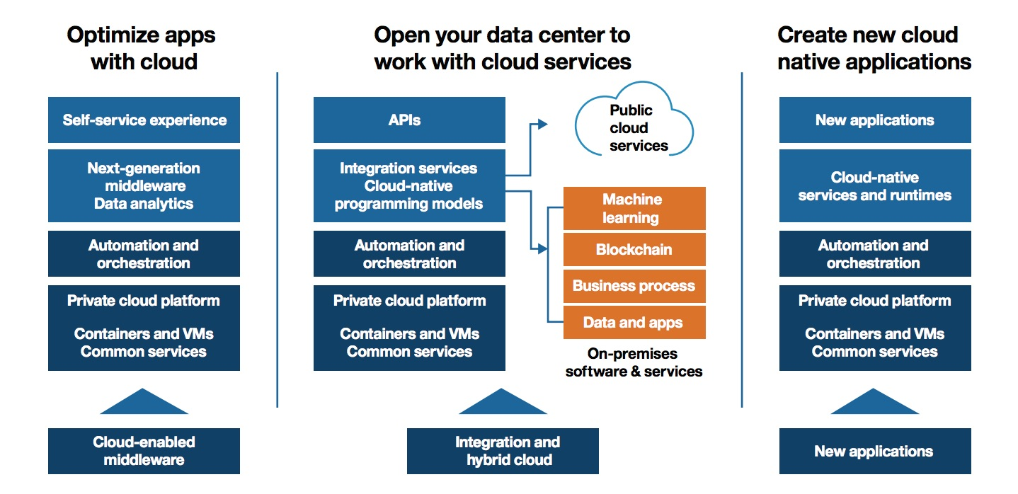IBM Hybrid Cloud Use Cases