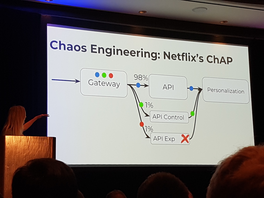Chaos Engineering: Netflix ChAP