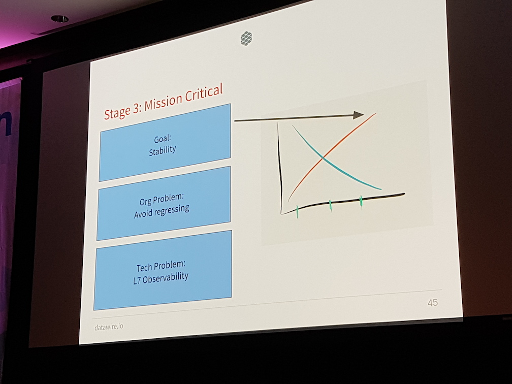 Mission critical services - observability