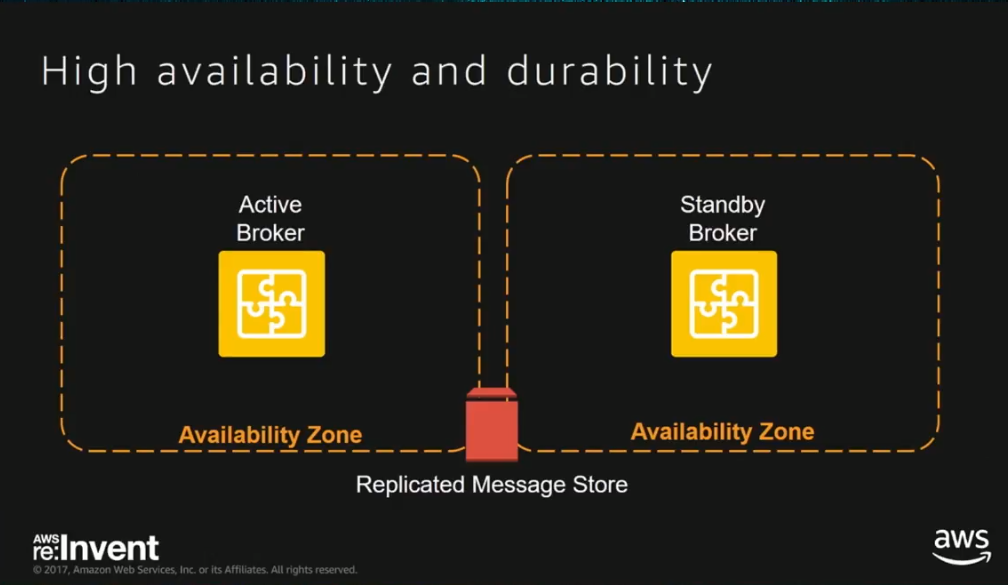 Amazon Launches a New Message Broker Service in AWS