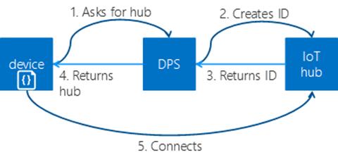 Microsoft Azure IoT Hub Device Provisioning Service Hits
