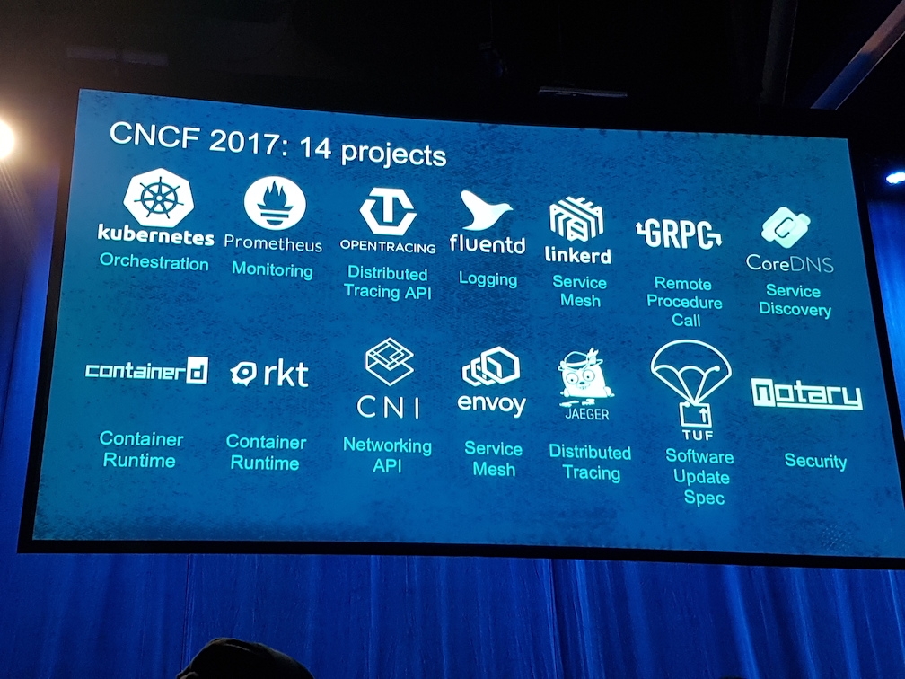 CNCF hosted projects