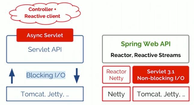 Servlet vs  Reactive: Choosing the Right Stack - Rossen Stoyanchev