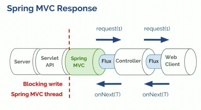 Servlet vs  Reactive: Choosing the Right Stack - Rossen
