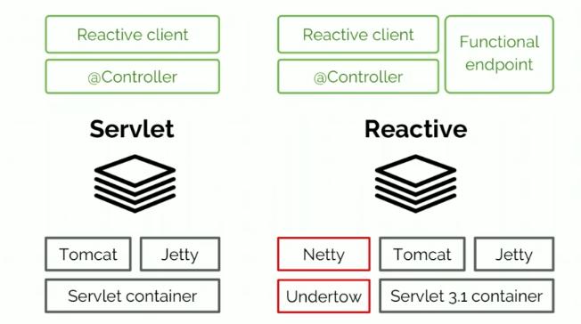 Servlet vs. Reactive: Choosing the