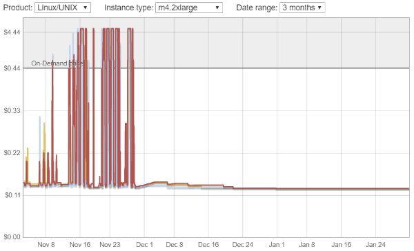 Amazon EC2 spot instance pricing model change visualization