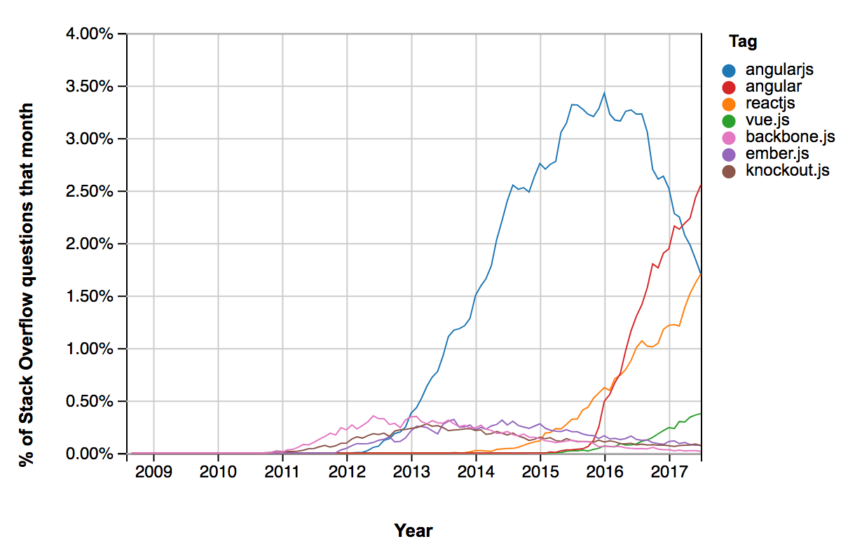 Graph showing the popularity trend in various JavaScript frameworks such as Angular, AngularJS, React, Vue, Ember, Backbone, and Knockout. The graph shows that Angular (both flavors) and React both have a much higher trend value and lifespan than the smaller ones.
