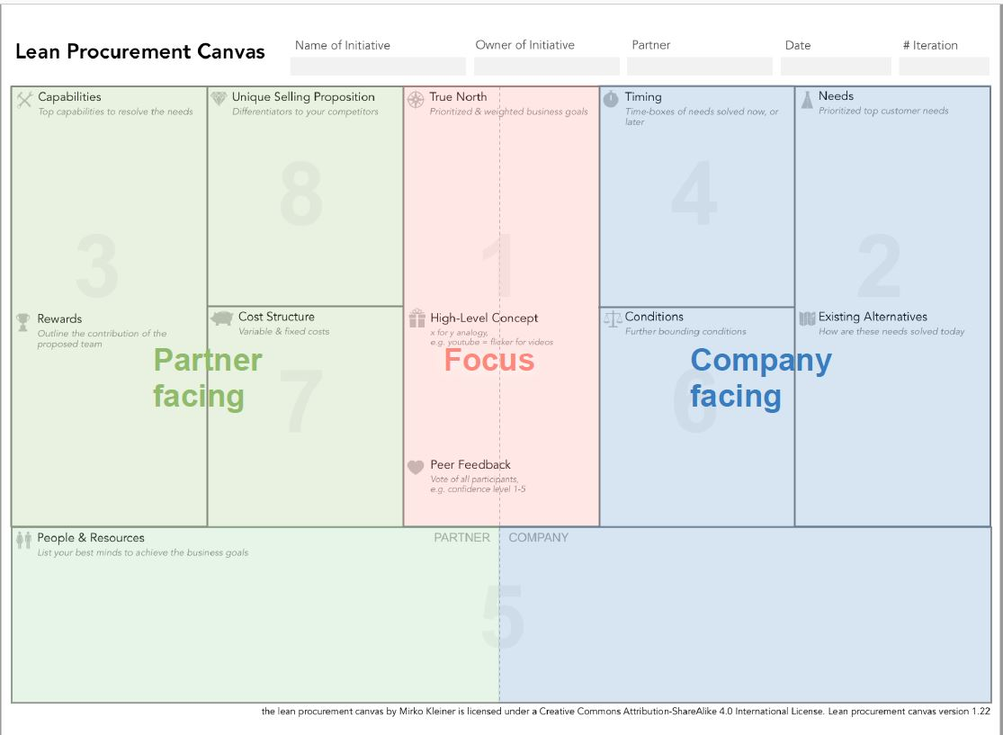Lean Procurement Canvas