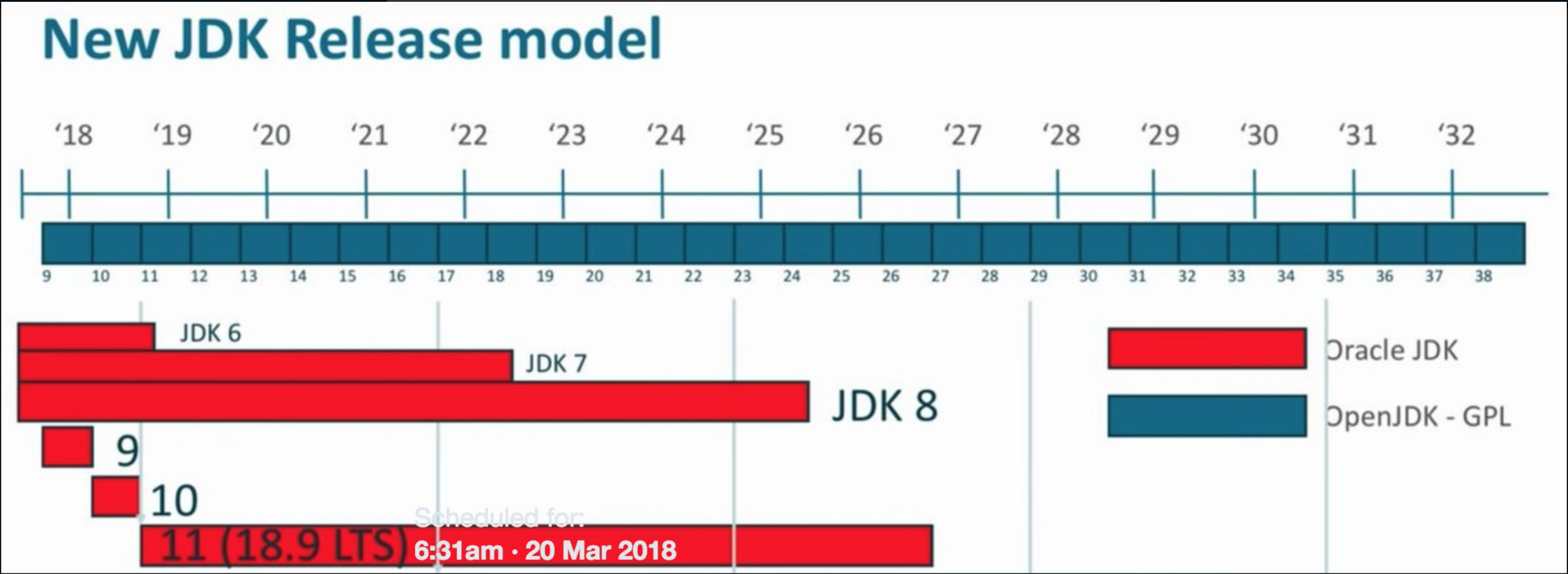 Proposed Schedule for JDK 11