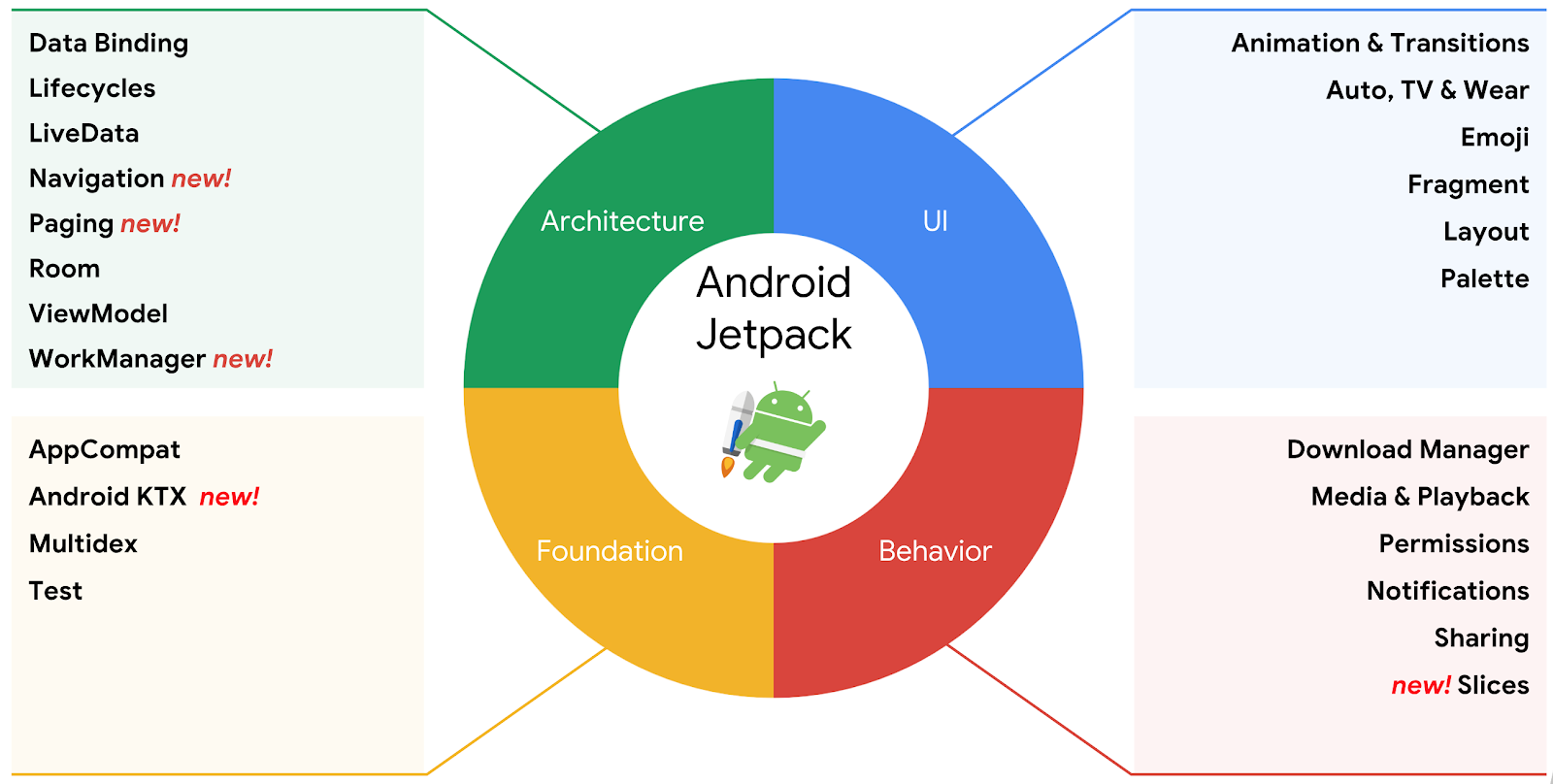 Android Jetpack Brings WorkManager, Navigation and More