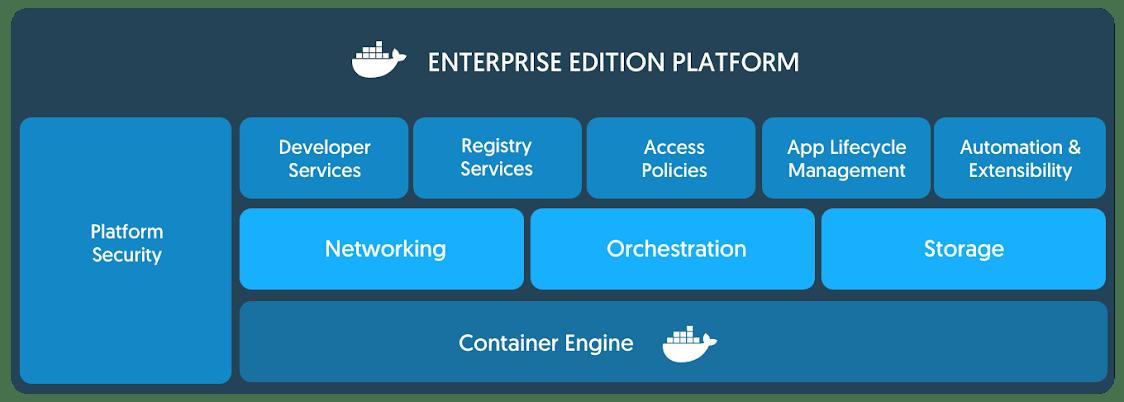 Docker Enterprise Edition 2 0 Brings Easier Kubernetes