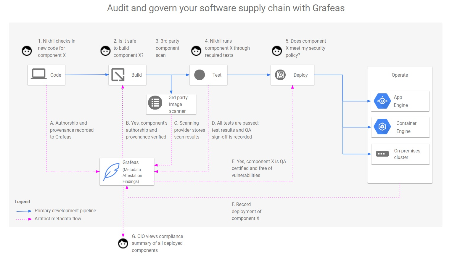 Grafeas CI/CD workflow