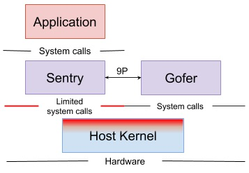 gVisor Sentry and Gofer architecture