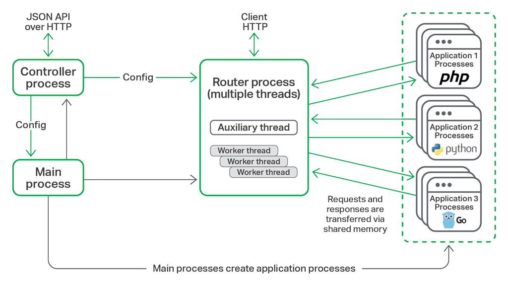 NGINX Unit architecture (credit: NGINX)