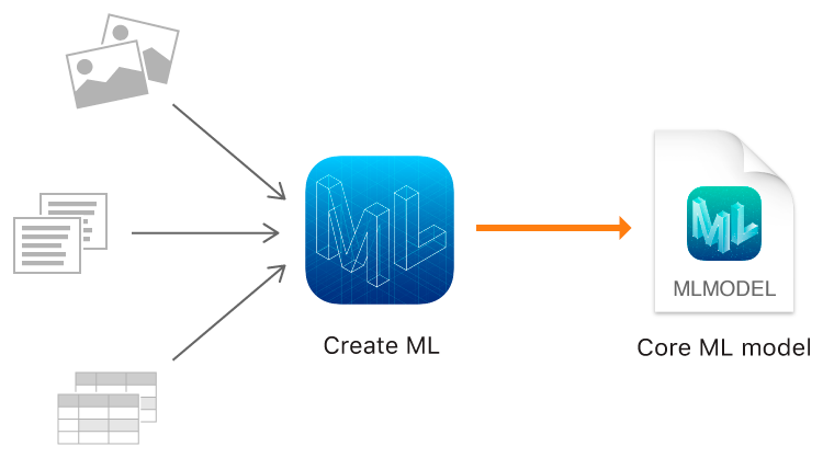 Apple Has Released Core ML 2