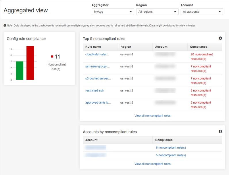 AWS Config Gains Cross-Account, Cross-Region Data Aggregation